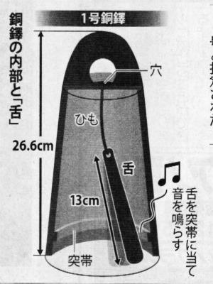 銅鐸の構造